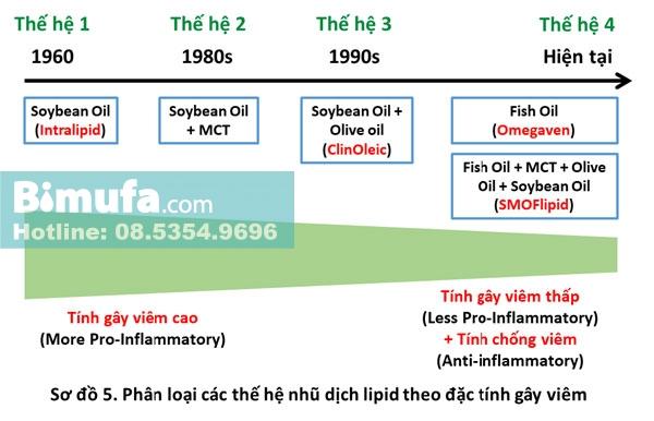 Phân loại các thế hệ nhũ dịch lipid theo đặc tính gây viêm