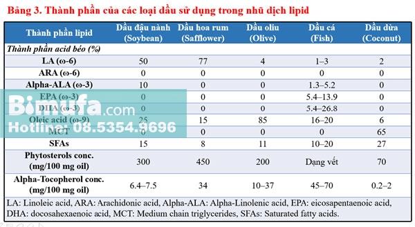 Thành phần của các loại dầu sử dụng trong nhũ dịch