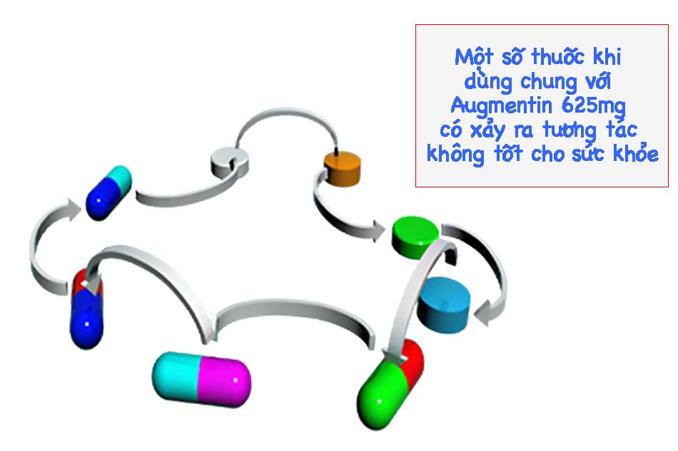 Một số thuốc khi dùng chung với Augmentin 625mg có xảy ra tương tác không tốt cho sức khỏe