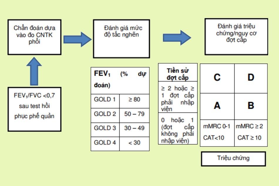 Đánh giá COPD theo ABCD