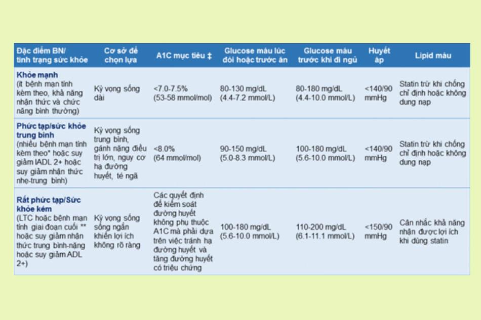 Mục tiêu điều trị kiểm soát đường huyết, huyết áp và lipid máu cho bệnh nhân đái tháo đường cao tuổi