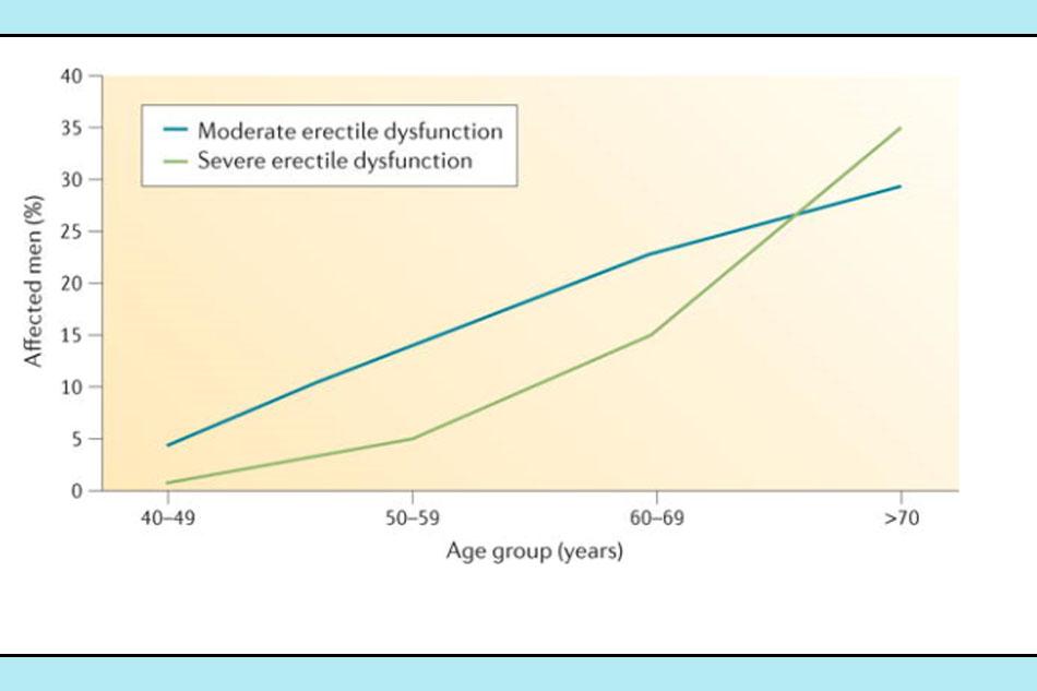 Nghiên cứu EMAS cho thấy tỷ lệ mắc rối loạn cương dương tăng theo độ tuổi